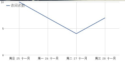 时间段图表