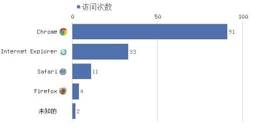 浏览器图表